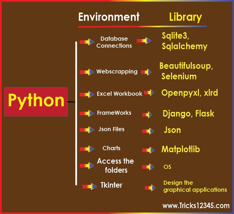 Python Xlrd